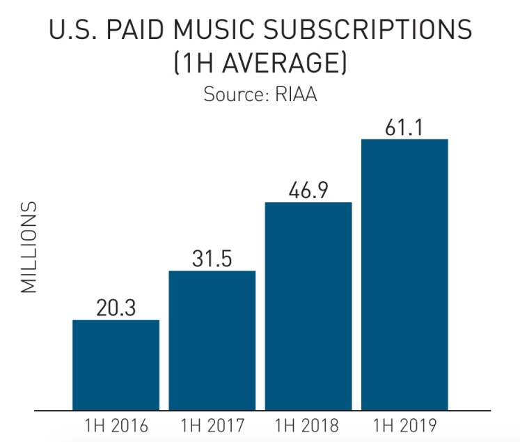 U.S. Recording Industry Booms 18% To $5.4 Billion In The First Half Of 2019